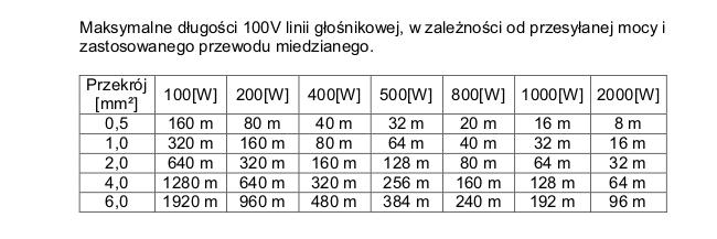 przewody 100v - zakres zastosowania opór